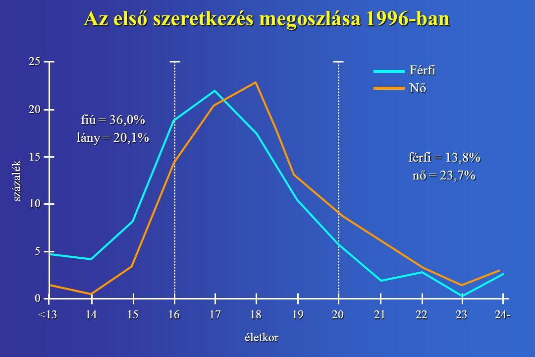 Az első szeretkezés megoszlása 1996-ban fiú = 36,0% lány = 20,1% férfi = 13,8% nő = 23,7% FérfiNő 25 20 15 10 5 0 százalék életkor <131415161718192021