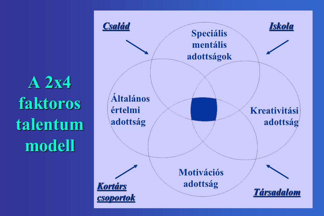 A 2x4 faktoros talentum modell Általános értelmi adottság Speciális mentális adottságok Kreativitási adottság Motivációs adottság Kortárscsoportok Csa
