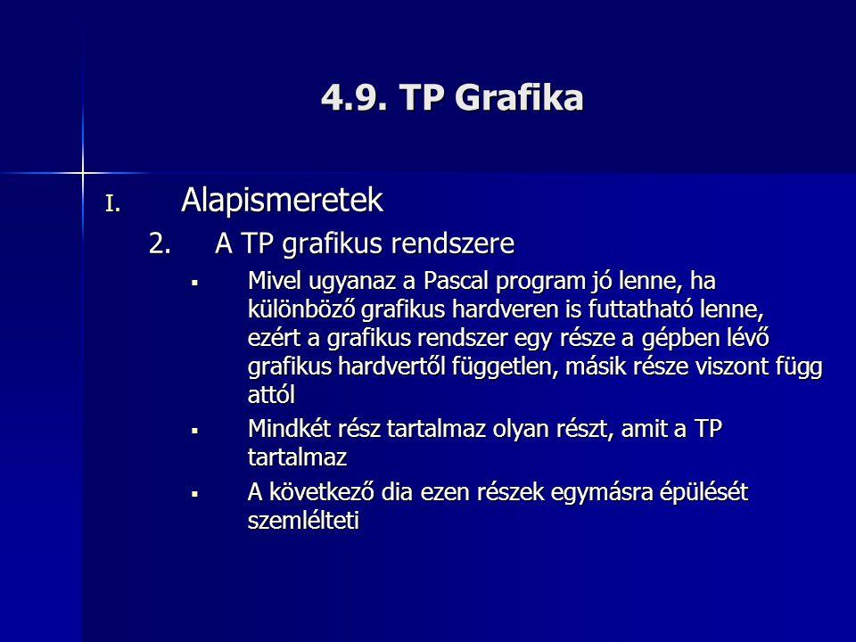 4.9. TP Grafika I. Alapismeretek 2.A TP grafikus rendszere  Mivel ugyanaz a Pascal program jó lenne, ha különböző grafikus hardveren is futtatható le