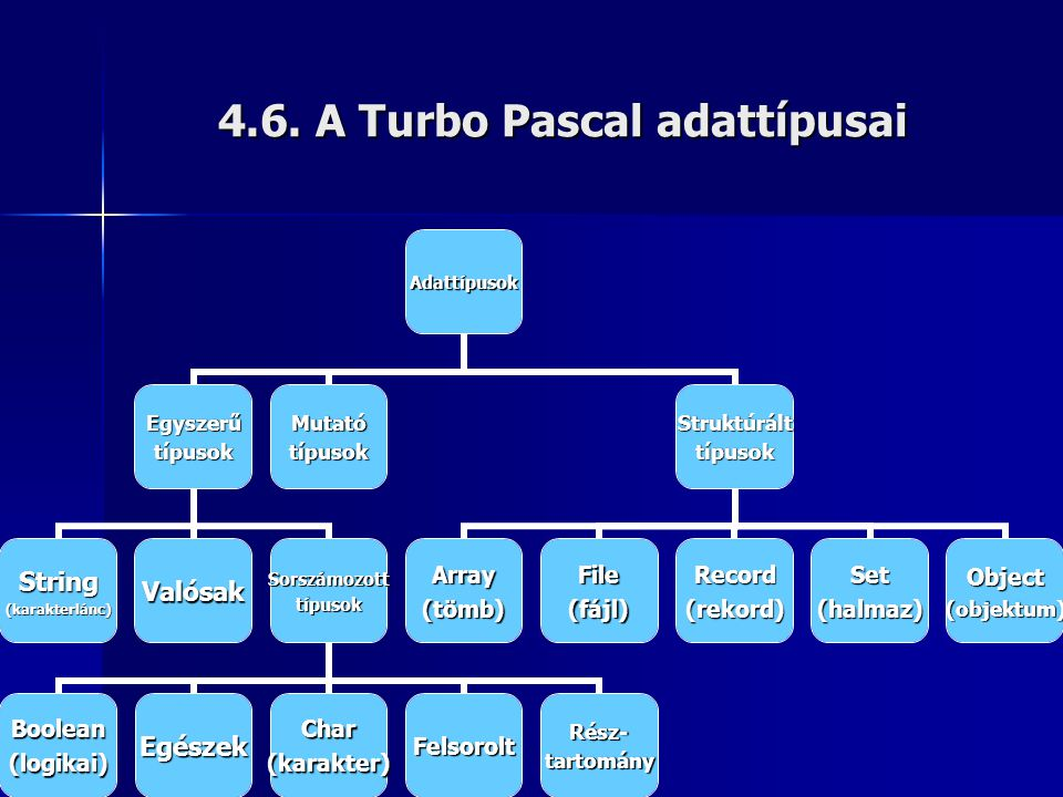 4.6. A Turbo Pascal adattípusai Adattípusok Egyszerűtípusok String(karakterlánc)ValósakSorszámozotttípusok Boolean(logikai)EgészekChar(karakter)Felsor