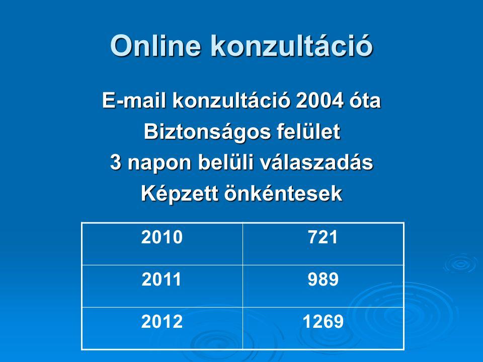 Online konzultáció E-mail konzultáció 2004 óta Biztonságos felület 3 napon belüli válaszadás Képzett önkéntesek 2010721 2011989 20121269