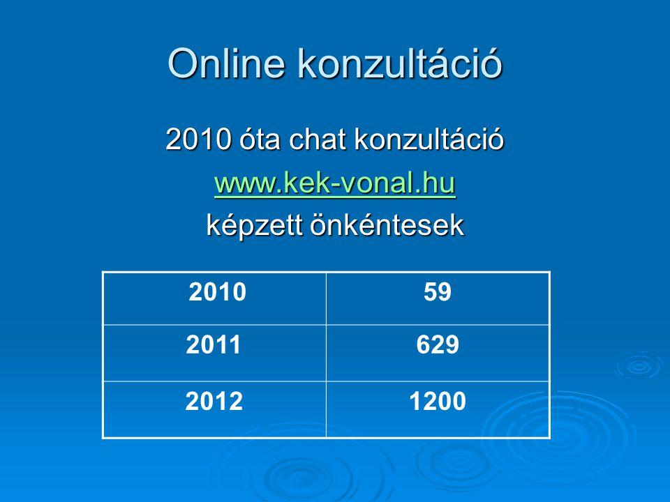 Online konzultáció 2010 óta chat konzultáció www.kek-vonal.hu képzett önkéntesek 201059 2011629 20121200