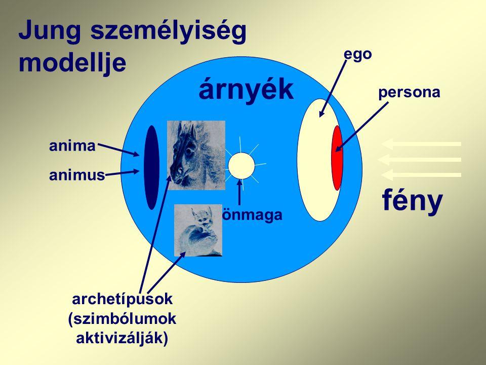 Jung személyiség modellje ego persona önmaga árnyék anima animus fény archetípusok (szimbólumok aktivizálják)