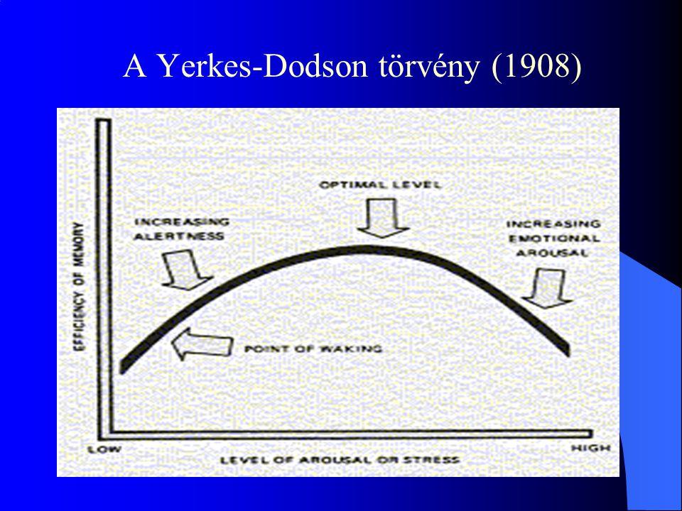 A Yerkes-Dodson törvény (1908)