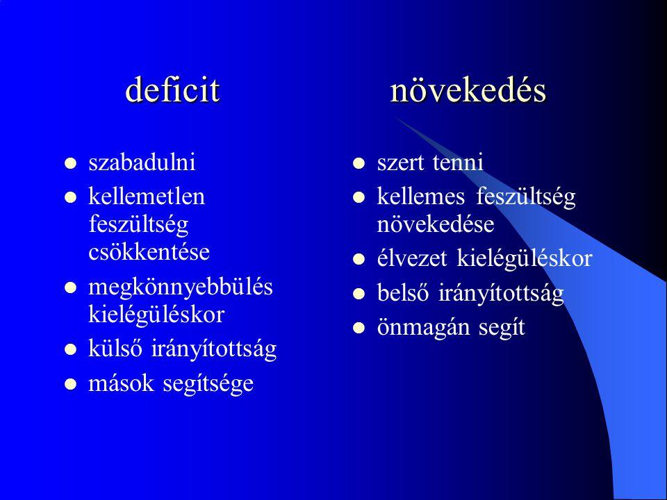 deficitnövekedés deficitnövekedés  szabadulni  kellemetlen feszültség csökkentése  megkönnyebbülés kielégüléskor  külső irányítottság  mások segítsége  szert tenni  kellemes feszültség növekedése  élvezet kielégüléskor  belső irányítottság  önmagán segít