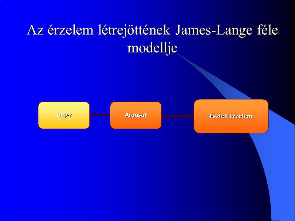 Az érzelem létrejöttének James-Lange féle modellje Inger Arousal Észlelt érzelem