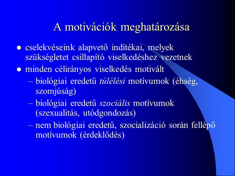 A motivációk meghatározása  cselekvéseink alapvető indítékai, melyek szükségletet csillapító viselkedéshez vezetnek  minden célirányos viselkedés motivált –biológiai eredetű túlélési motívumok (éhség, szomjúság) –biológiai eredetű szociális motívumok (szexualitás, utódgondozás) –nem biológiai eredetű, szocializáció során fellépő motívumok (érdeklődés)