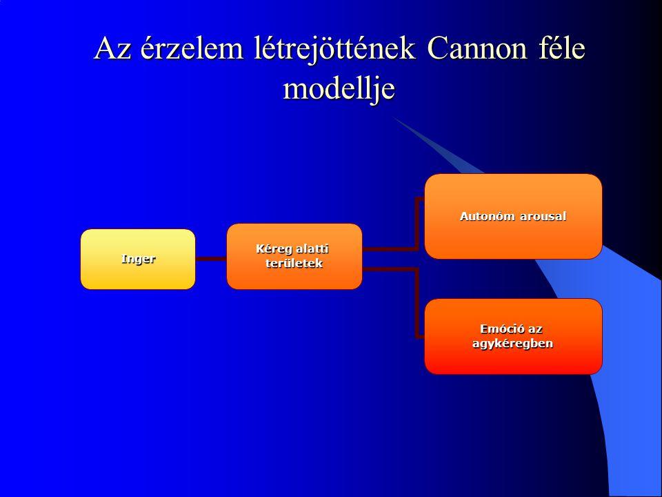 Az érzelem létrejöttének Cannon féle modellje Inger Kéreg alatti területek Emóció az agykéregben Autonóm arousal