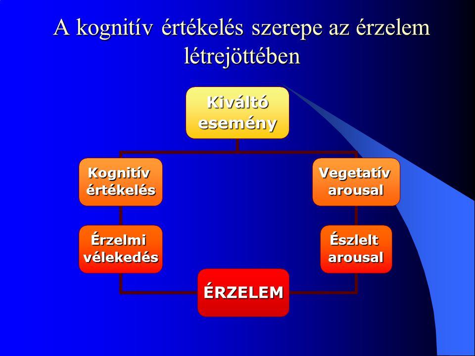 A kognitív értékelés szerepe az érzelem létrejöttében Kiváltóesemény Kognitívértékelés Érzelmivélekedés Vegetatívarousal Észleltarousal ÉRZELEM