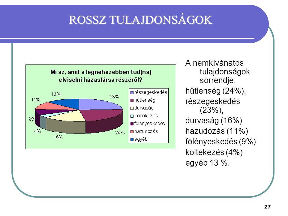 27 A nemkívánatos tulajdonságok sorrendje: hűtlenség (24%), részegeskedés (23%), durvaság (16%) hazudozás (11%) fölényeskedés (9%) költekezés (4%) egy