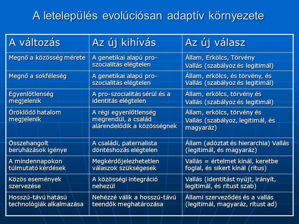 A letelepülés evolúciósan adaptív környezete A változás Az új kihívás Az új válasz Megnő a közösség mérete A genetikai alapú pro- szocialitás elégtelen Állam, Erkölcs, Törvény Vallás (szabályoz és legitimál) Megnő a sokféleség A genetikai alapú pro- szocialitás elégtelen Állam, erkölcs, és törvény, és Vallás (szabályoz és legitimál) Egyenlőtlenség megjelenik A pro-szocialitás sérül és a identitás elégtelen Állam, erkölcs, törvény és Vallás (szabályoz és legitimál) Öröklődő hatalom megjelenik A régi egyenlőtlenség megrendül, a család alárendelődik a közösségnek Állam, erkölcs, törvény és Vallás (szabályoz, legitimál, és magyaráz) Összehangolt beruházások igénye A családi, paternalista döntéshozás elégtelen Állam (adóztat és hierarchia) Vallás (legitimál, és magyaráz) A mindennapokon túlmutató kérdések Megkérdőjelezhetetlen válaszok szükségesek Vallás = értelmet kínál, keretbe foglal, és sikert kínál (rítus) Közös események szervezése A közösségi integráció nehezül Vallás (identitást nyújt, irányít, legitimál, és rítust szab) Hosszú-távú hatású technológiák alkalmazása Nehézzé válik a hosszú-távú teendők meghatározása Állami szerveződés és a vallás (legitimál, magyaráz, rítust ad)