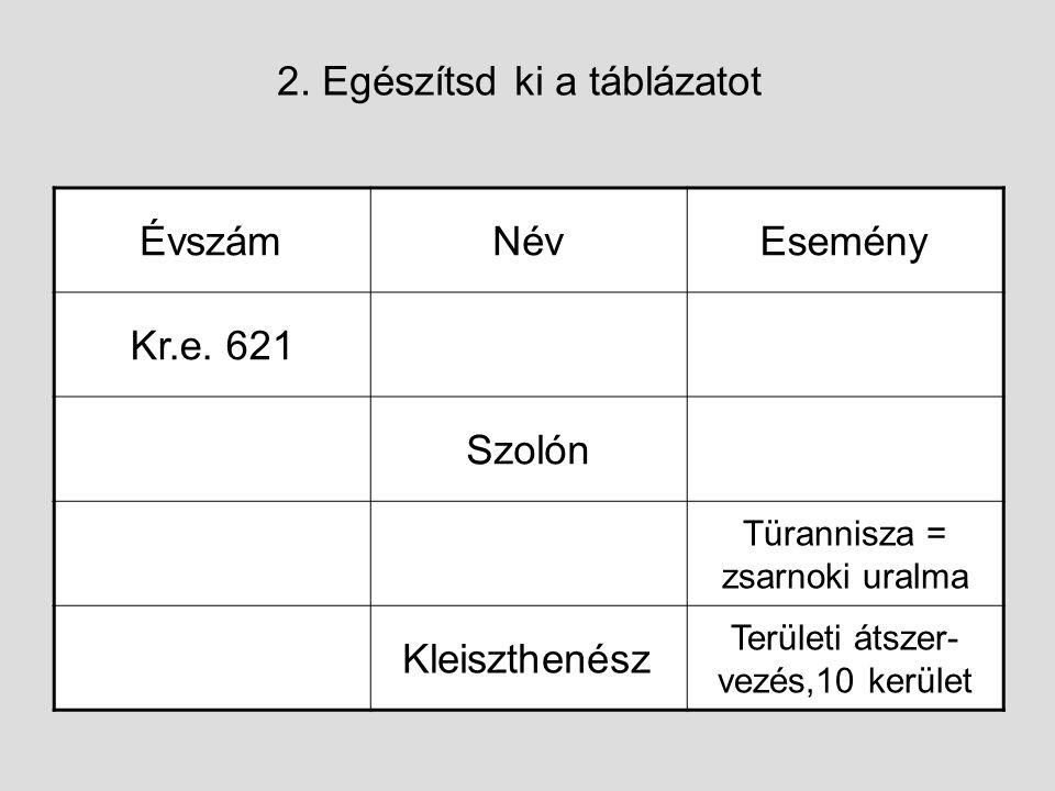 2. Egészítsd ki a táblázatot ÉvszámNévEsemény Kr.e. 621 Szolón Türannisza = zsarnoki uralma Kleiszthenész Területi átszer- vezés,10 kerület