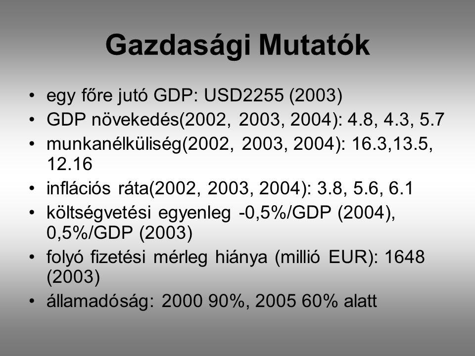 Gazdasági Mutatók •egy főre jutó GDP: USD2255 (2003) •GDP növekedés(2002, 2003, 2004): 4.8, 4.3, 5.7 •munkanélküliség(2002, 2003, 2004): 16.3,13.5, 12.16 •inflációs ráta(2002, 2003, 2004): 3.8, 5.6, 6.1 •költségvetési egyenleg -0,5%/GDP (2004), 0,5%/GDP (2003) •folyó fizetési mérleg hiánya (millió EUR): 1648 (2003) •államadóság: 2000 90%, 2005 60% alatt