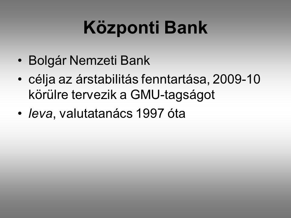 Központi Bank •Bolgár Nemzeti Bank •célja az árstabilitás fenntartása, 2009-10 körülre tervezik a GMU-tagságot •leva, valutatanács 1997 óta