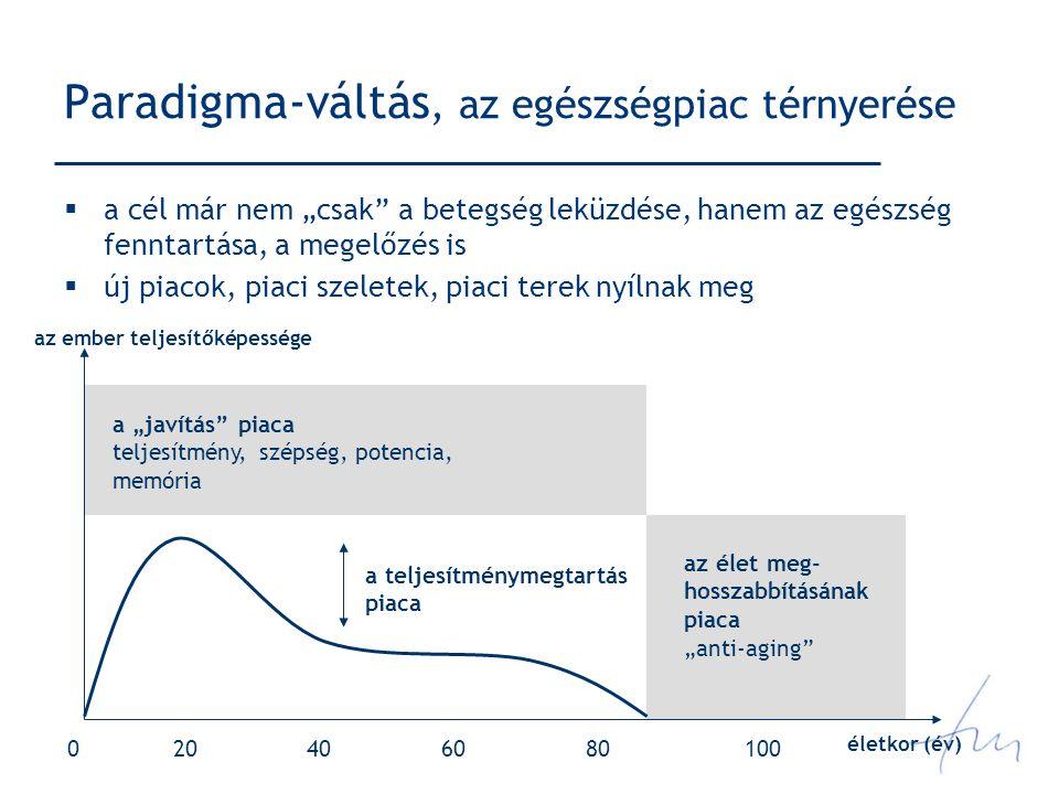 """Paradigma-váltás, az egészségpiac térnyerése  a cél már nem """"csak a betegség leküzdése, hanem az egészség fenntartása, a megelőzés is  új piacok, piaci szeletek, piaci terek nyílnak meg az ember teljesítőképessége életkor (év) 204010080600 a teljesítménymegtartás piaca a """"javítás piaca teljesítmény, szépség, potencia, memória az élet meg- hosszabbításának piaca """"anti-aging"""