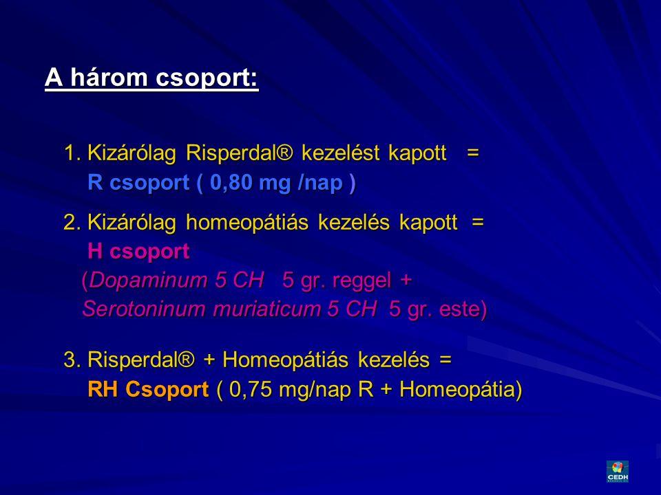 27 A három csoport: A három csoport: 1. Kizárólag Risperdal® kezelést kapott = R csoport ( 0,80 mg /nap ) R csoport ( 0,80 mg /nap ) 2. Kizárólag home