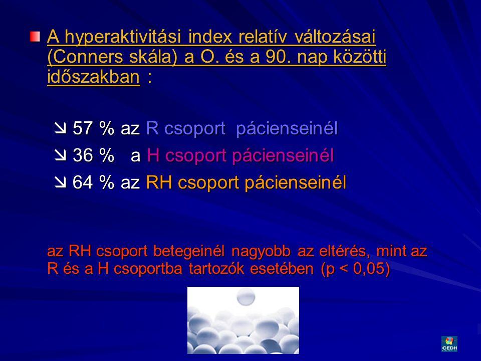 31 A hyperaktivitási index relatív változásai (Conners skála) a O. és a 90. nap közötti időszakban :  57 % az R csoport pácienseinél  36 % a H csopo