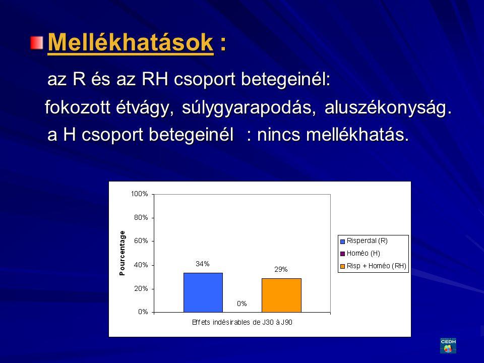 32 Mellékhatások : az R és az RH csoport betegeinél: fokozott étvágy, súlygyarapodás, aluszékonyság. fokozott étvágy, súlygyarapodás, aluszékonyság. a