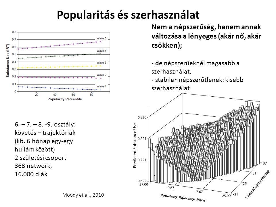 Moody et al., 2010 Popularitás és szerhasználat 6. – 7. – 8. -9. osztály: követés – trajektóriák (kb. 6 hónap egy-egy hullám között) 2 születési csopo