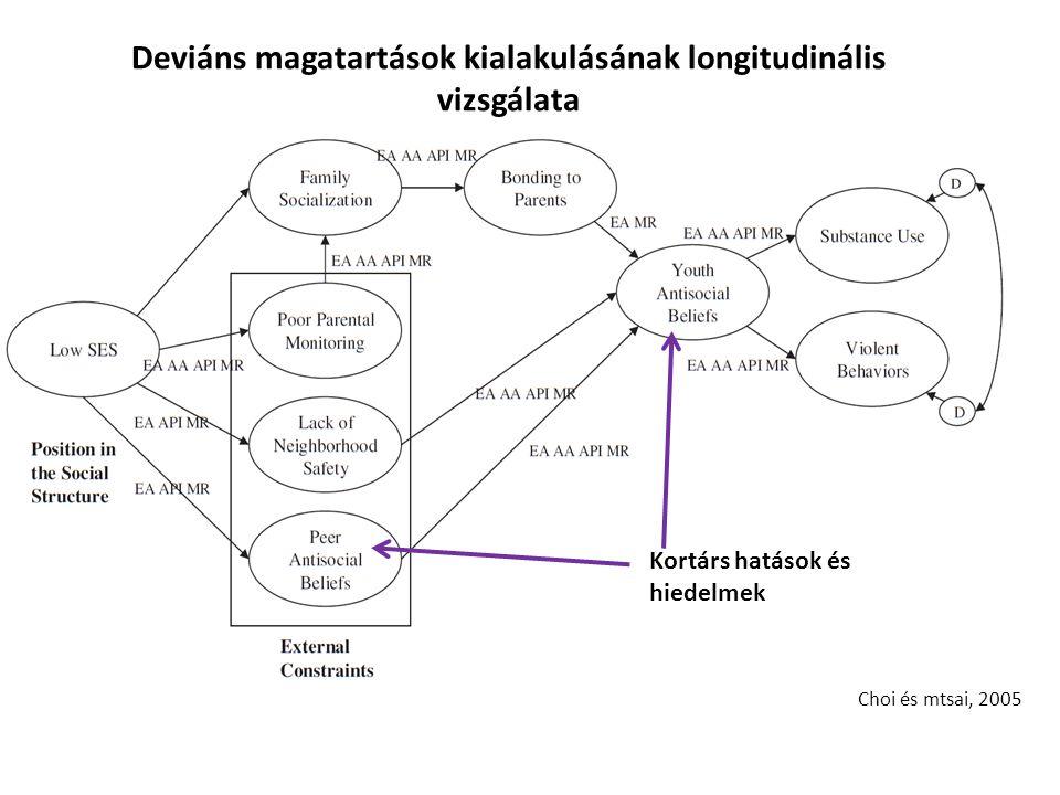 Choi és mtsai, 2005 Deviáns magatartások kialakulásának longitudinális vizsgálata Kortárs hatások és hiedelmek