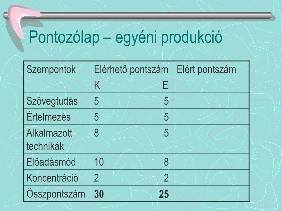 Pontozólap – egyéni produkció a SzempontokElérhető pontszám K E Elért pontszám Szövegtudás5 Értelmezés5 Alkalmazott technikák 8 5 Előadásmód10 8 Konce