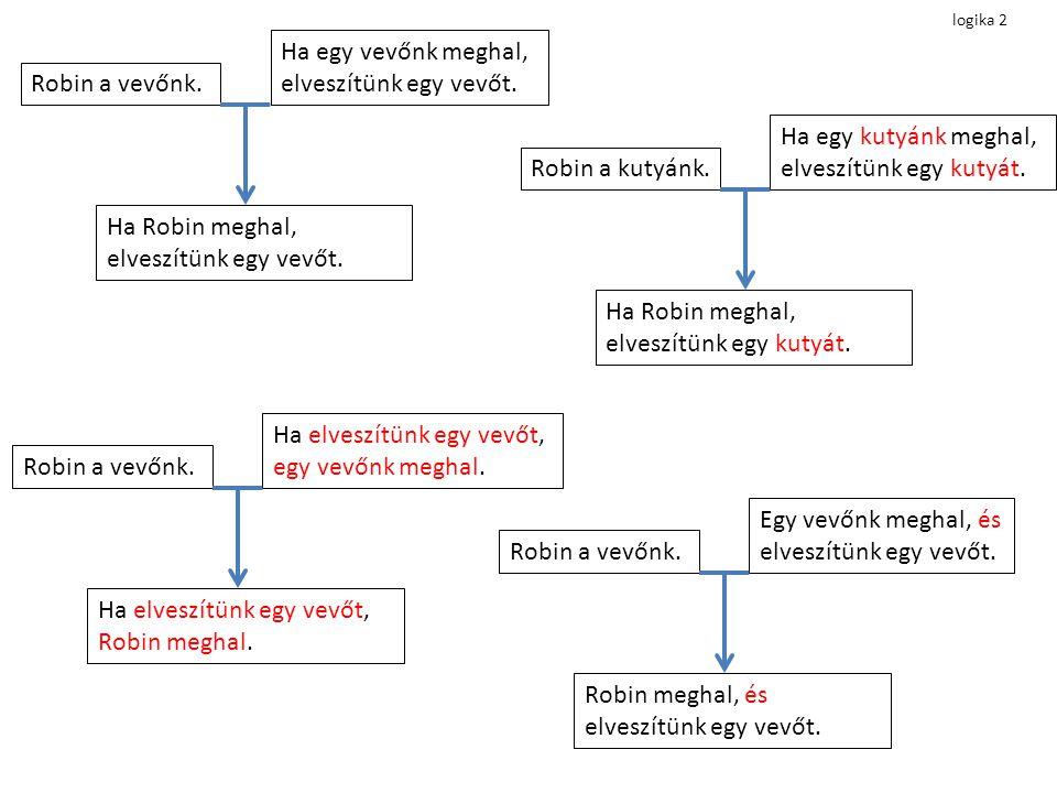lehetséges kombinációk 1.premissza2. premisszakonklúzió igaz + hamisNincs.