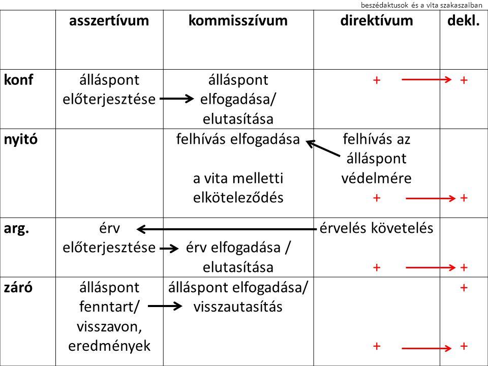 beszédaktusok és a vita szakaszaiban asszertívumkommisszívumdirektívumdekl. konfálláspont előterjesztése álláspont elfogadása/ elutasítása ++ nyitófel