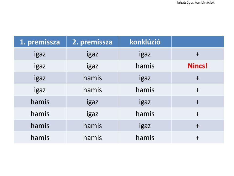 lehetséges kombinációk 1. premissza2. premisszakonklúzió igaz + hamisNincs! igazhamisigaz+ hamis + igaz + hamisigazhamis+ igaz+ hamis +