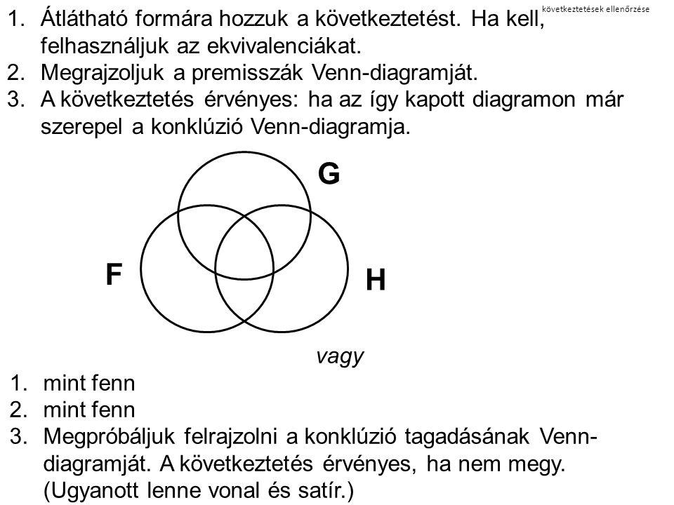 következtetések ellenőrzése 1.Átlátható formára hozzuk a következtetést. Ha kell, felhasználjuk az ekvivalenciákat. 2.Megrajzoljuk a premisszák Venn-d