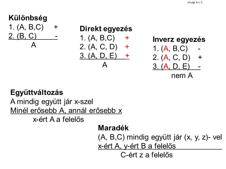Direkt egyezés 1. (A, B,C)+ 2. (A, C, D)+ 3. (A, D, E) + A Inverz egyezés 1. (A, B,C)- 2. (A, C, D)+ 3. (A, D, E) - nem A Különbség 1. (A, B,C)+ 2. (B