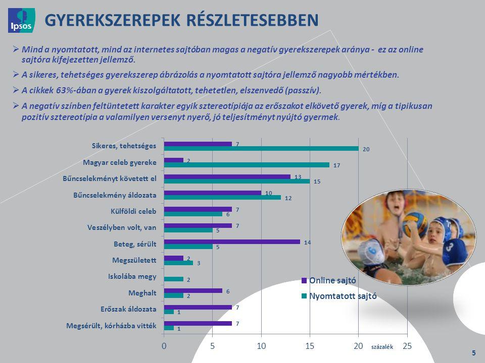 5 GYEREKSZEREPEK RÉSZLETESEBBEN  Mind a nyomtatott, mind az internetes sajtóban magas a negatív gyerekszerepek aránya - ez az online sajtóra kifejeze