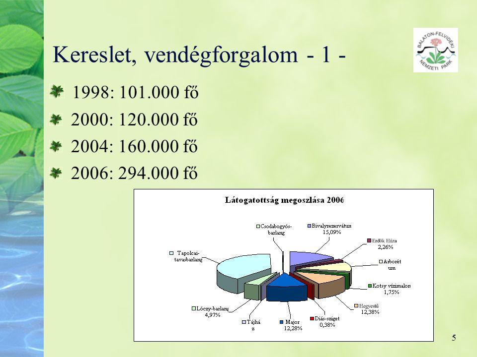 5 Kereslet, vendégforgalom - 1 - 1998: 101.000 fő 2000: 120.000 fő 2004: 160.000 fő 2006: 294.000 fő