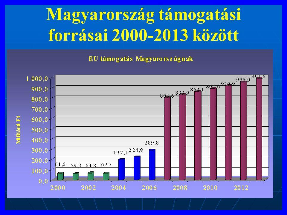 Magyarország támogatási forrásai 2000-2013 között