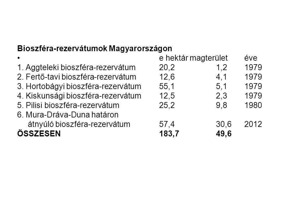 Bioszféra-rezervátumok Magyarországon •e hektár magterületéve 1. Aggteleki bioszféra-rezervátum20,2 1,2 1979 2. Fertő-tavi bioszféra-rezervátum12,6 4,