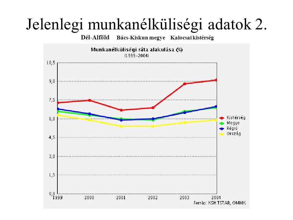 Jelenlegi munkanélküliségi adatok 2. Dél-Alföld Bács-Kiskun megye Kalocsai kistérség