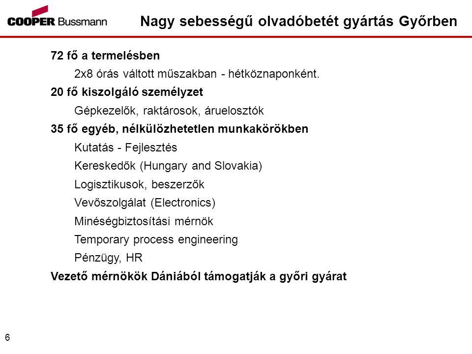6 Nagy sebességű olvadóbetét gyártás Győrben 72 fő a termelésben 2x8 órás váltott műszakban - hétköznaponként.