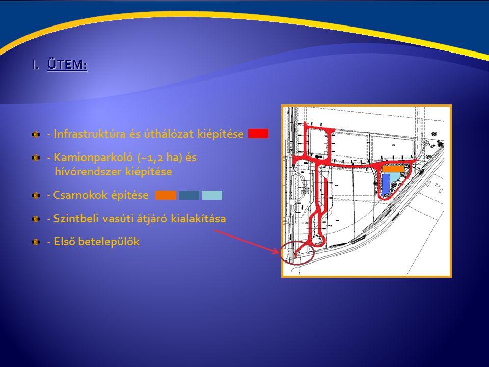I.ÜTEM: - Infrastruktúra és úthálózat kiépítése - Kamionparkoló (~1,2 ha) és hívórendszer kiépítése - Csarnokok építése - Szintbeli vasúti átjáró kial