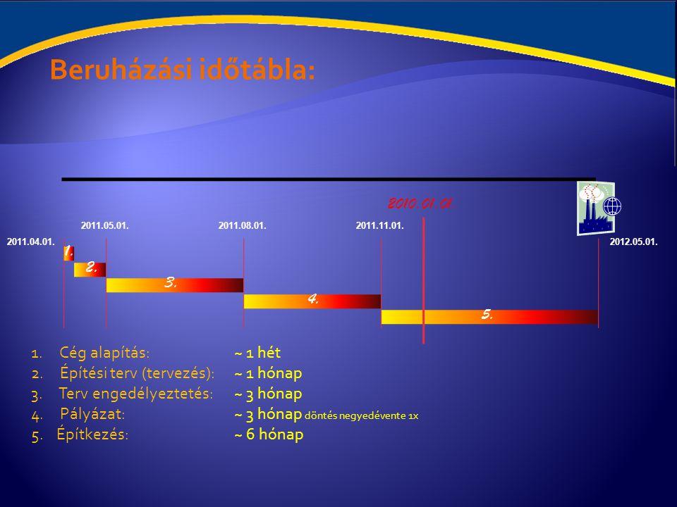 Támogatási lehetőség: Épület beruházás Épület beruházás: GOP-2011-2.1.3 Pályázat kiírás ideje: 2011.
