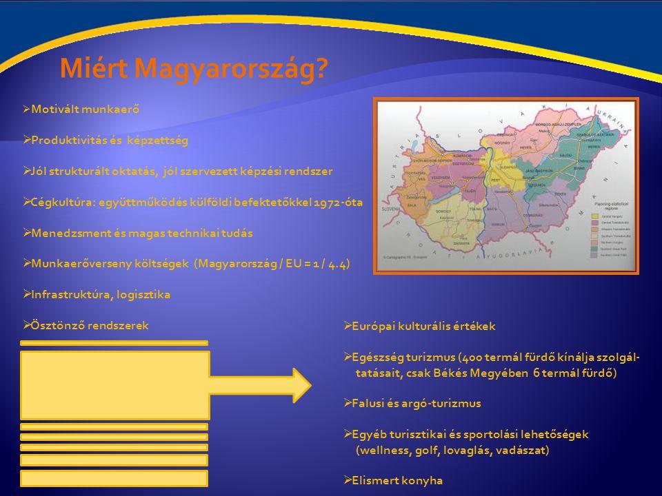 Magyarországról címszavakban:
