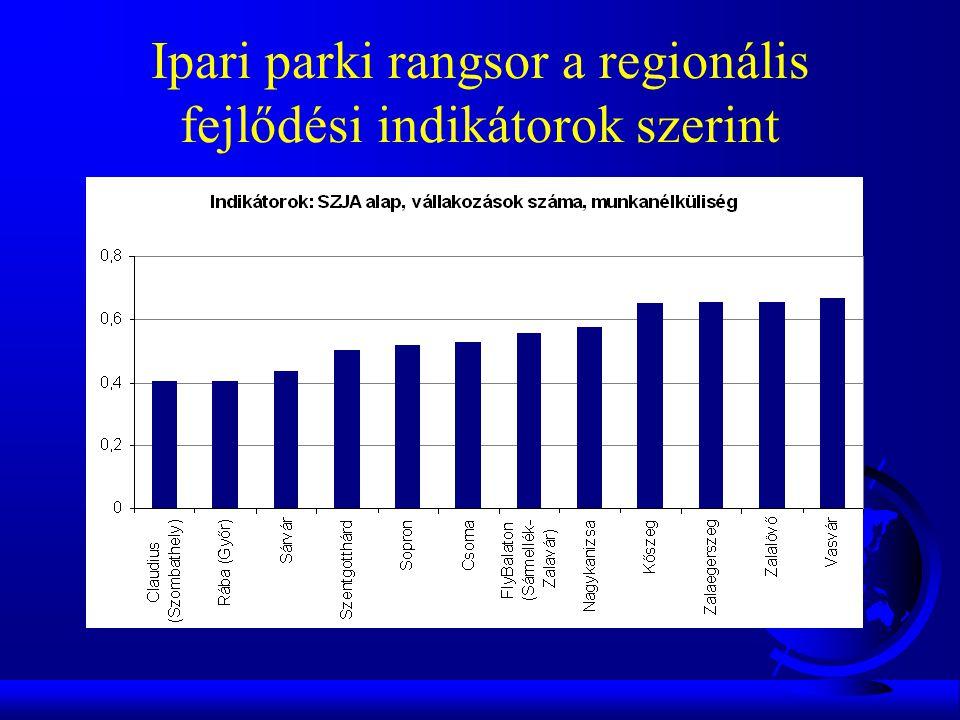 Ipari parki rangsor a regionális fejlődési indikátorok szerint