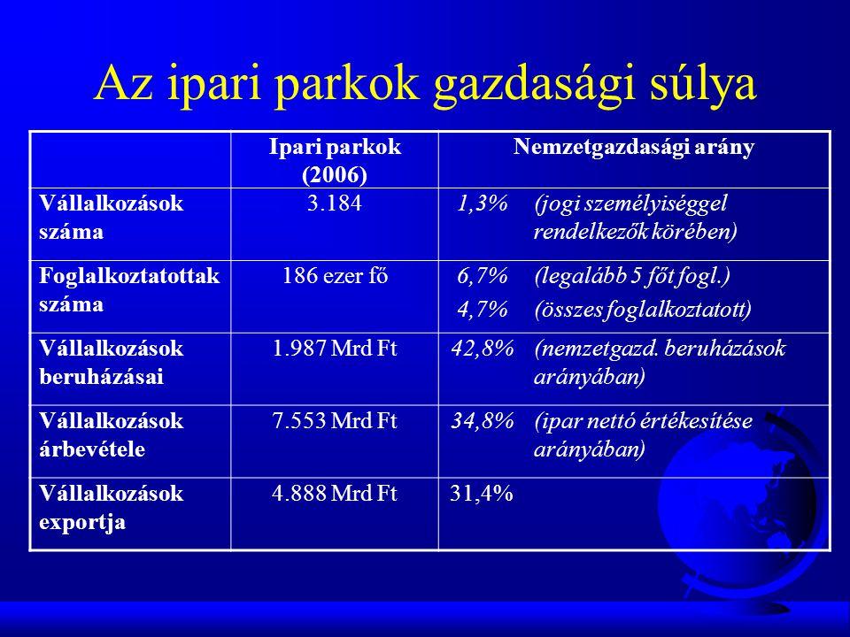 Az ipari parkok gazdasági súlya Ipari parkok (2006) Nemzetgazdasági arány Vállalkozások száma 3.1841,3%(jogi személyiséggel rendelkezők körében) Foglalkoztatottak száma 186 ezer fő6,7% 4,7% (legalább 5 főt fogl.) (összes foglalkoztatott) Vállalkozások beruházásai 1.987 Mrd Ft42,8%(nemzetgazd.