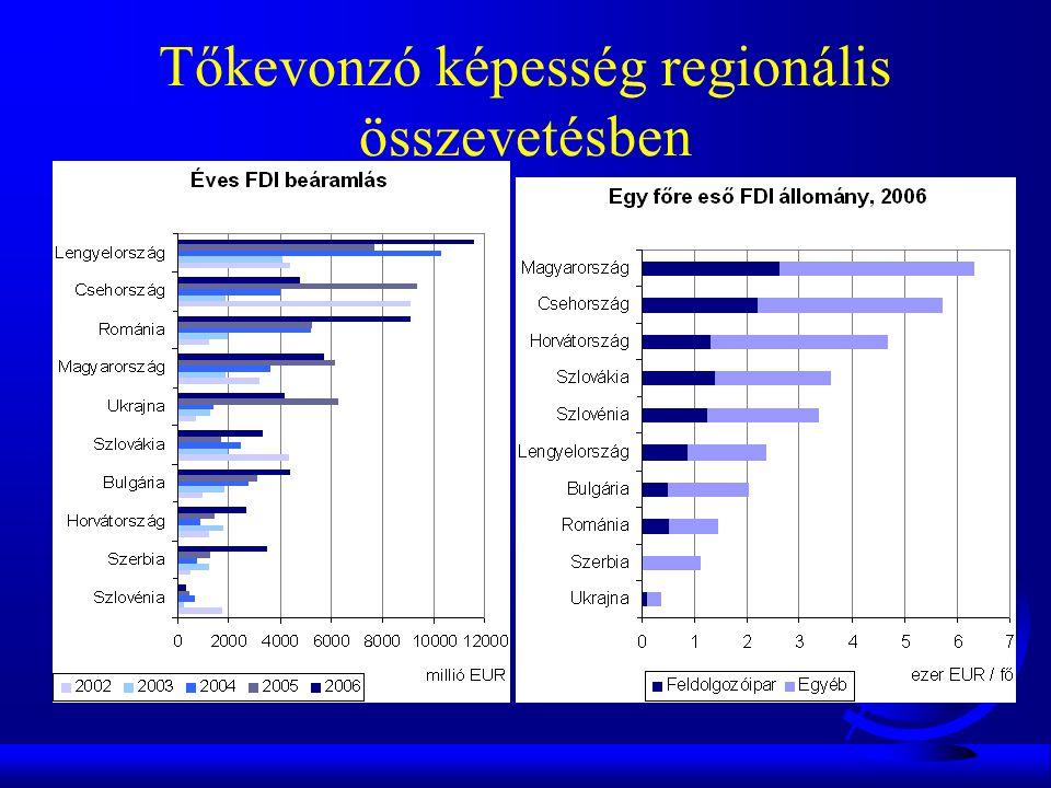 Tőkevonzó képesség regionális összevetésben