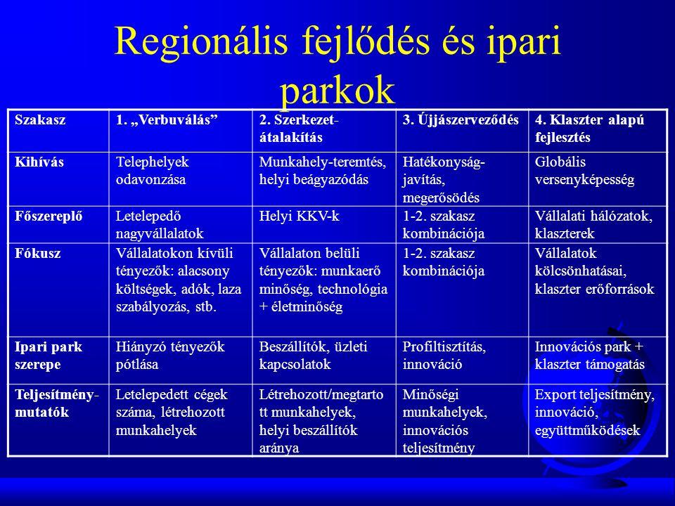 """Regionális fejlődés és ipari parkok Szakasz1. """"Verbuválás 2."""