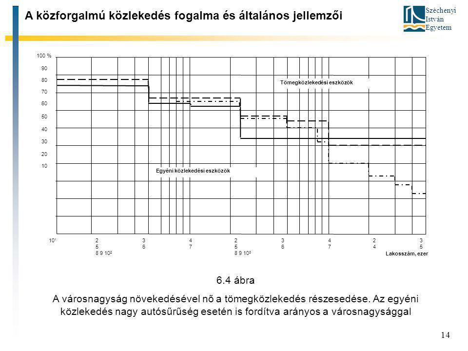 Széchenyi István Egyetem 14 A közforgalmú közlekedés fogalma és általános jellemzői 100 % 90 80 70 60 50 40 30 20 10 10 1 234 567 8 9 10 2 234 567 8 9
