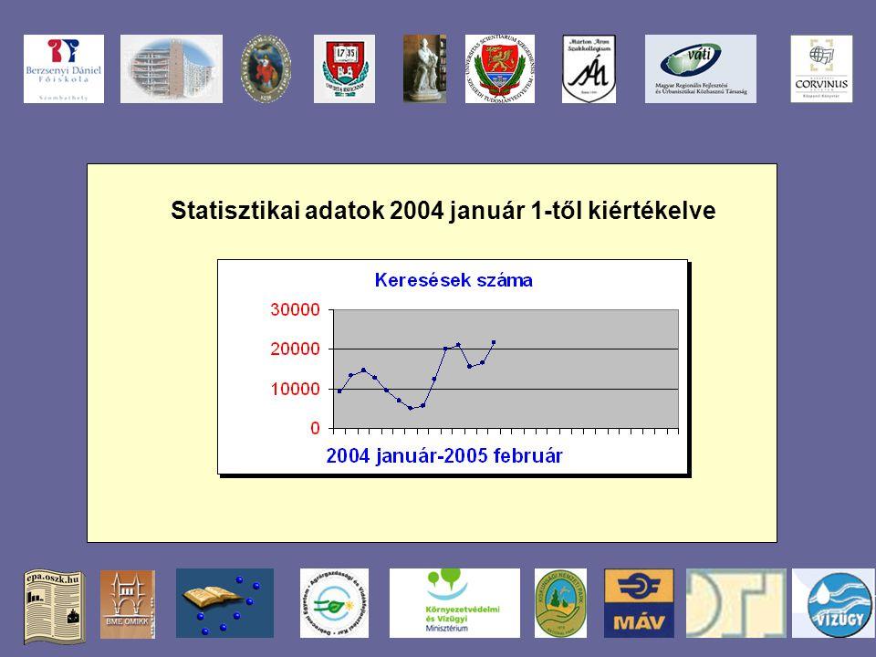 Statisztikai adatok 2004 január 1-től kiértékelve
