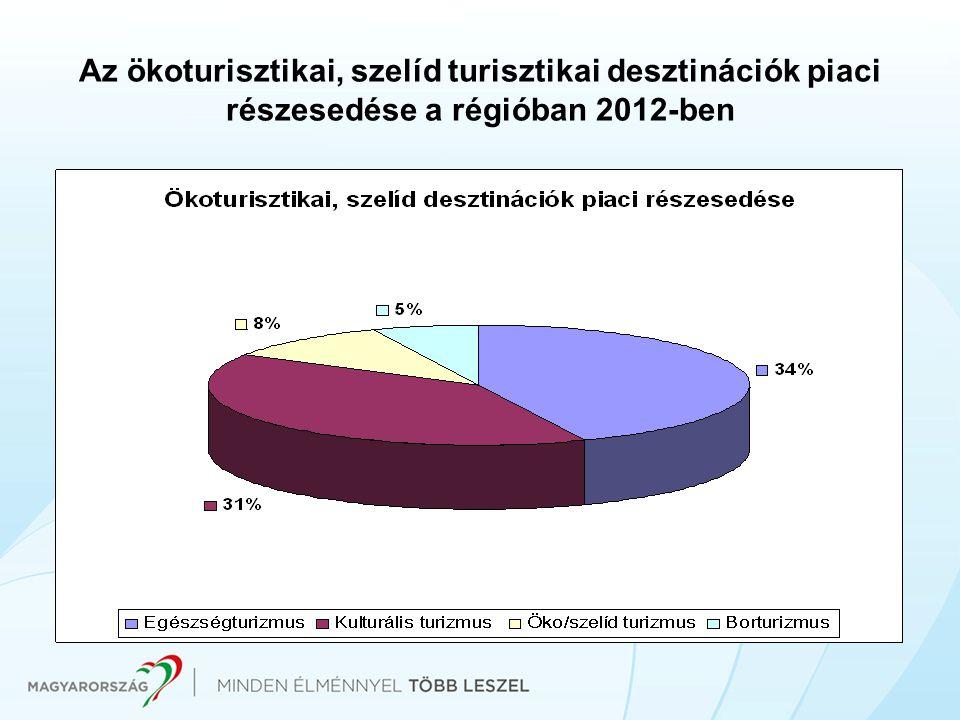 Az ökoturisztikai, szelíd turisztikai desztinációk piaci részesedése a régióban 2012-ben