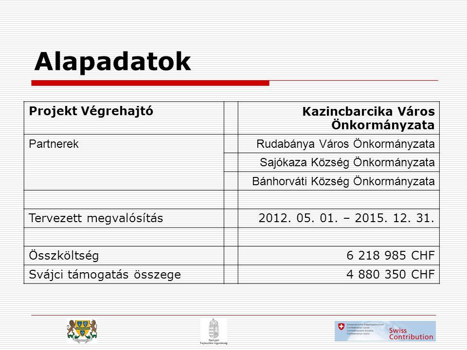 Projekt VégrehajtóKazincbarcika Város Önkormányzata PartnerekRudabánya Város Önkormányzata Sajókaza Község Önkormányzata Bánhorváti Község Önkormányzata Tervezett megvalósítás2012.