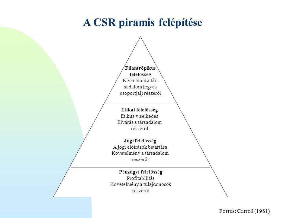A CSR piramis felépítése Pénzügyi felelősség Profitabilitás Követelmény a tulajdonosok részéről Jogi felelősség A jogi előírások betartása Követelmény