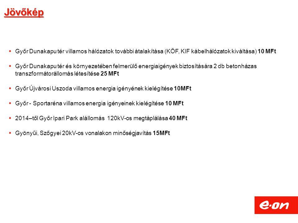 Jövőkép  Győr Dunakapu tér villamos hálózatok további átalakítása (KÖF, KIF kábelhálózatok kiváltása) 10 MFt  Győr Dunakapu tér és környezetében felmerülő energiaigények biztosítására 2 db betonházas transzformátorállomás létesítése 25 MFt  Győr Újvárosi Uszoda villamos energia igényének kielégítése 10MFt  Győr - Sportaréna villamos energia igényeinek kielégítése 10 MFt  2014–től Győr Ipari Park alállomás 120kV-os megtáplálása 40 MFt  Gyönyűi, Szőgyei 20kV-os vonalakon minőségjavítás 15MFt