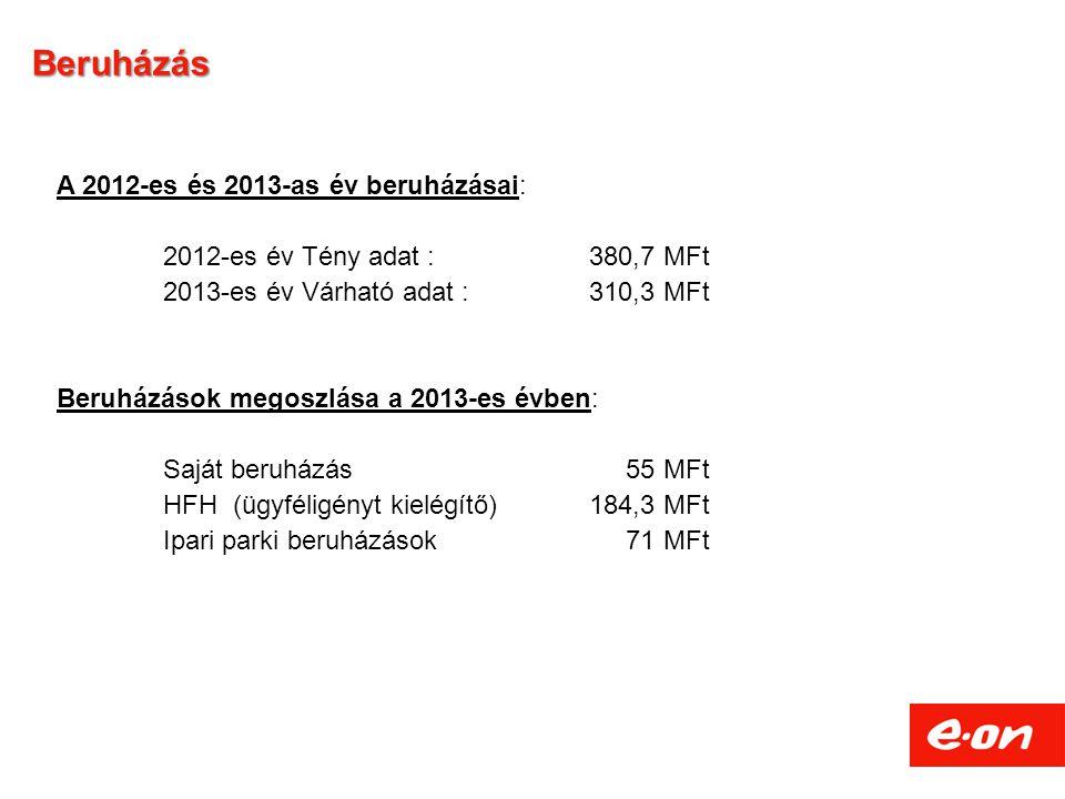 Beruházás A 2012-es és 2013-as év beruházásai: 2012-es év Tény adat : 380,7 MFt 2013-es év Várható adat : 310,3 MFt Beruházások megoszlása a 2013-es évben: Saját beruházás 55 MFt HFH (ügyféligényt kielégítő)184,3 MFt Ipari parki beruházások 71 MFt